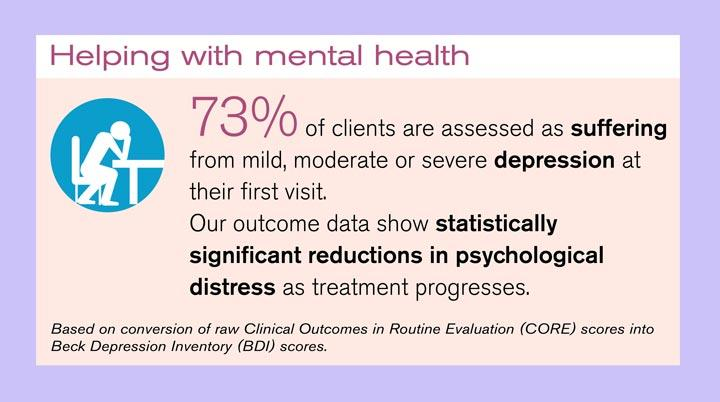 Help with mental health reduction in psychological distress graphic