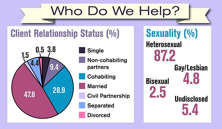 Who do we help pie chart - Relationship Status and Sexuality 2017